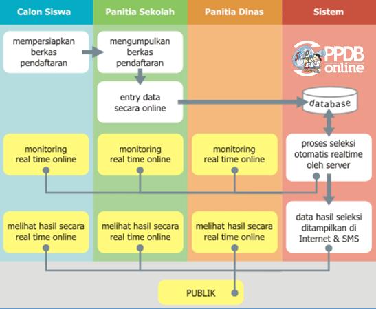 diagram-ppdb-siap-online