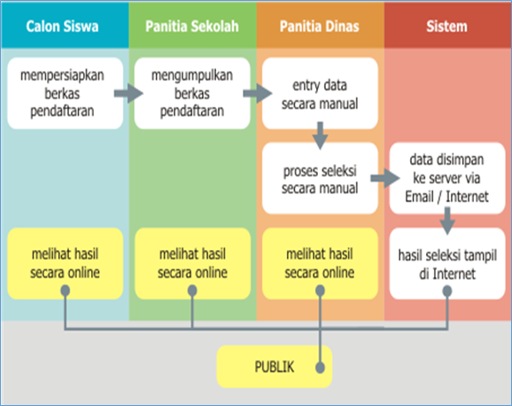 Diagram PPDB Manual / Semi-Online